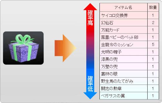 日本版福引の景品