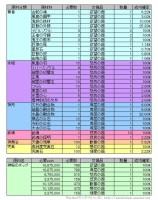 武神の器交換レート